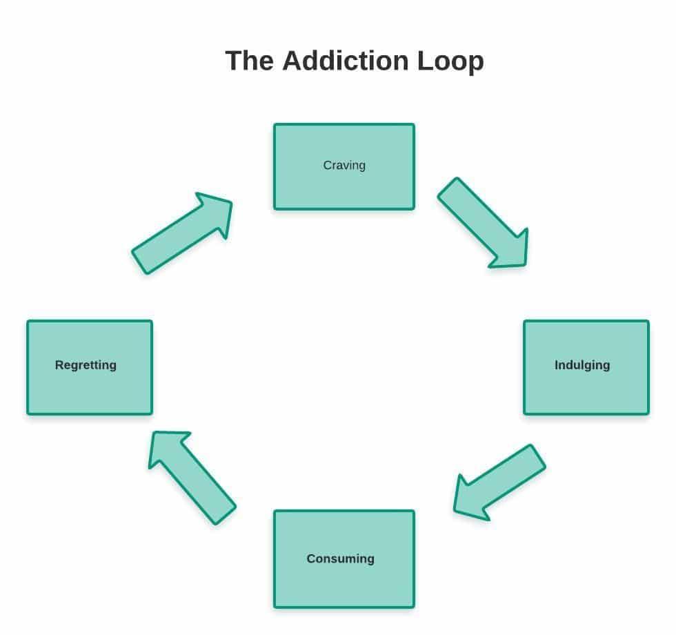 The addiction loop